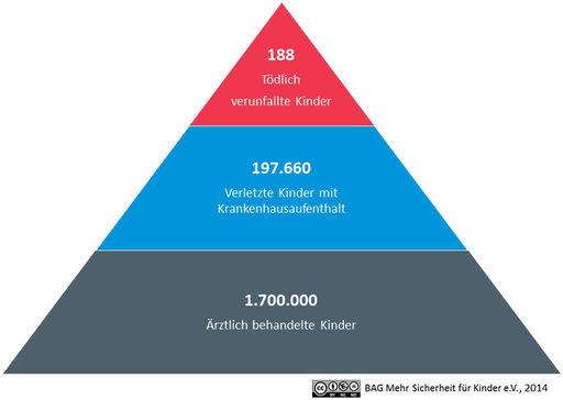 Unfallstatistiken bundearbeitsgemeinschaft mehr for Kochutensilien fur kinder